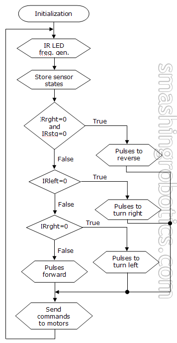 Flowchart for IR navigation algorithm