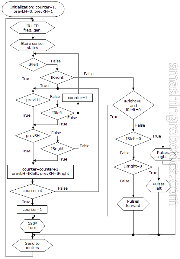 Flowchart for advanced IR navigation