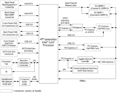 Intel Haswell NUC architecture