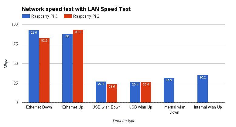 RPi3 and RPi2 network speed test