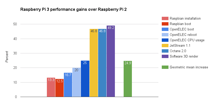 Raspberry Pi 3 vs Pi 2 performance gains