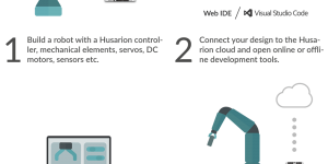 Husarion robot development platform workflow