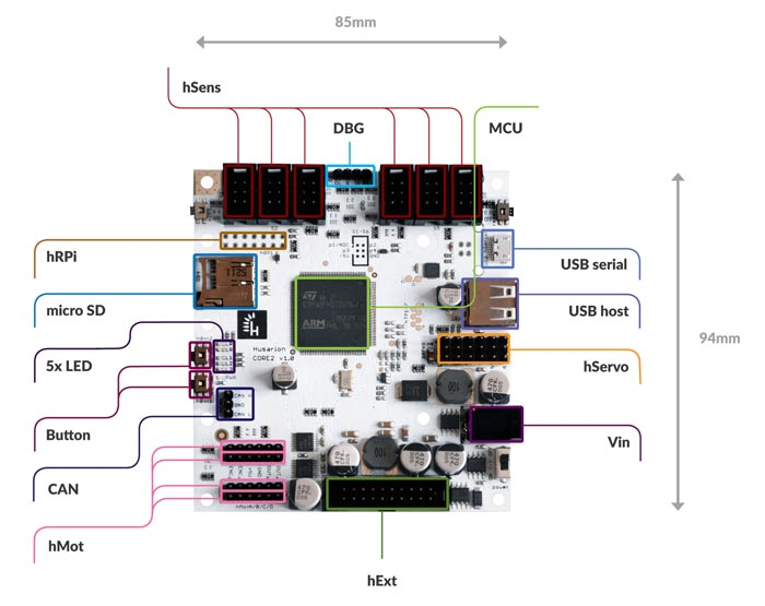 CORE2 controller board features